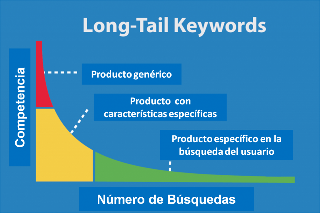 palabras long tail